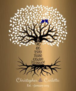 Read more about the article Personalized 8 Year Anniversary Gift Custom Art Proof for Christopher A.